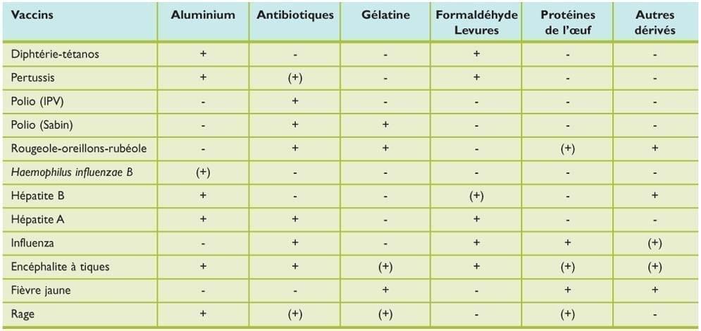 tableau des allergènes contenus dans les différents vaccins