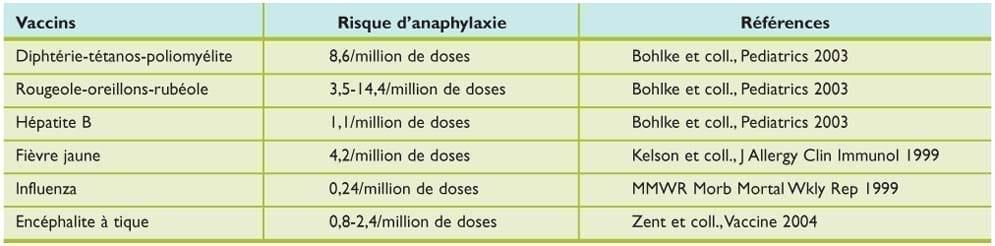 taux d'anaphilaxie provoquée par les vaccins